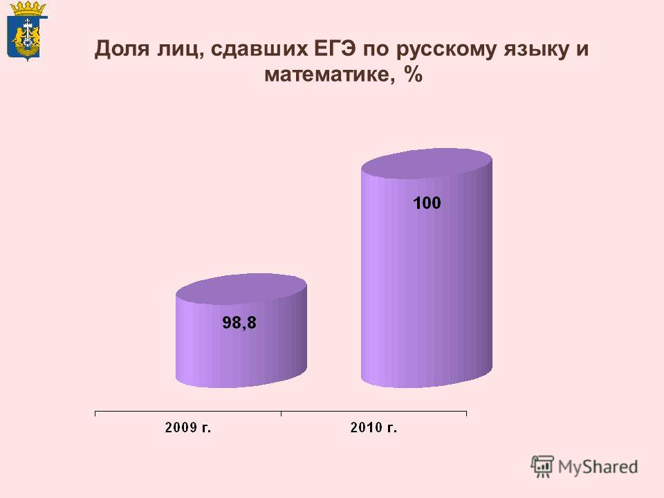 Доля лиц, сдавших ЕГЭ по русскому языку и математике, %