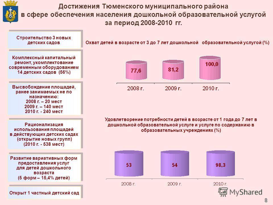 8 Достижения Тюменского муниципального района в сфере обеспечения населения дошкольной образовательной услугой за период 2008-2010 гг. Удовлетворение потребности детей в возрасте от 1 года до 7 лет в дошкольной образовательной услуге и услуге по соде