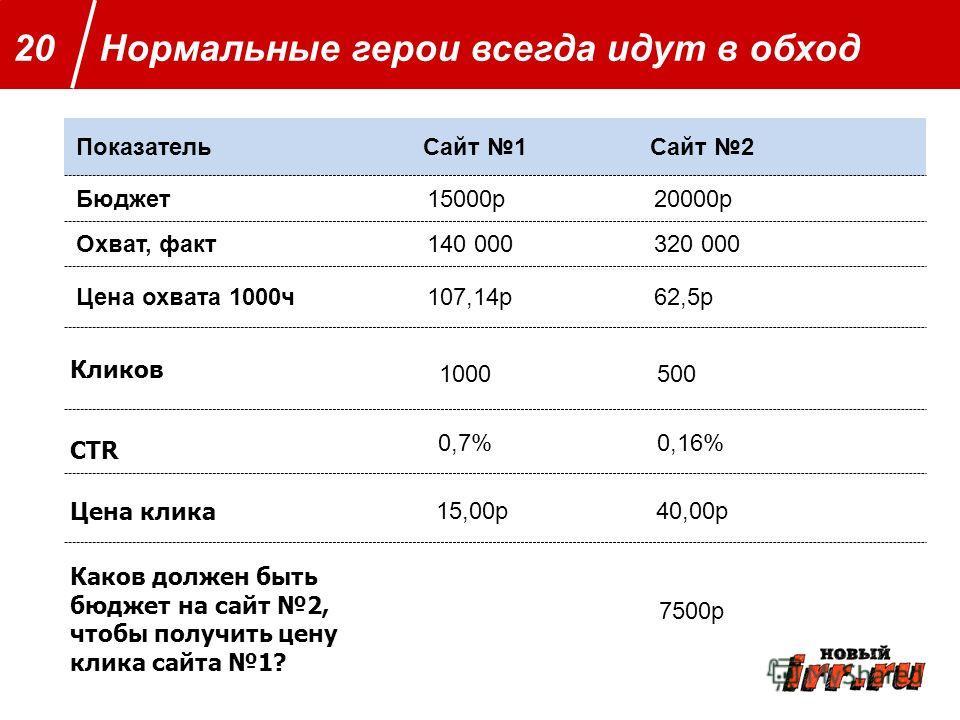 Далее определяем Нормальные герои всегда идут в обход20 ПоказательСайт 1Сайт 2 Бюджет15000р20000р Охват, факт140 000320 000 Цена охвата 1000ч107,14р62,5р Кликов CTR 1000 0,7% 15,00р 500 0,16% 40,00р 7500р Цена клика Каков должен быть бюджет на сайт 2