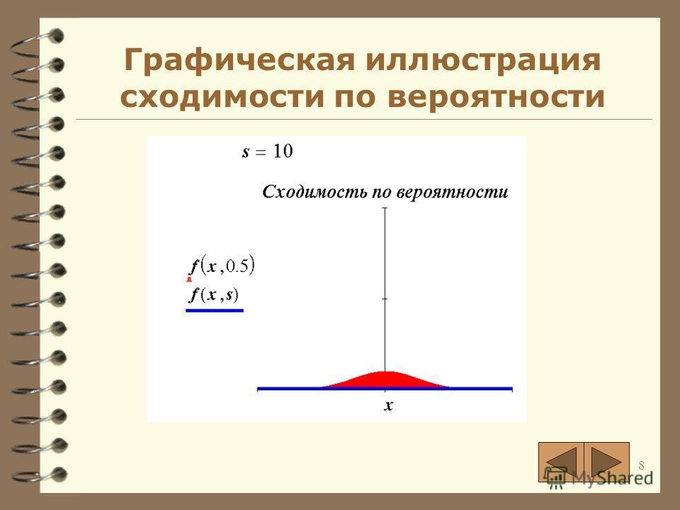 8 Графическая иллюстрация сходимости по вероятности