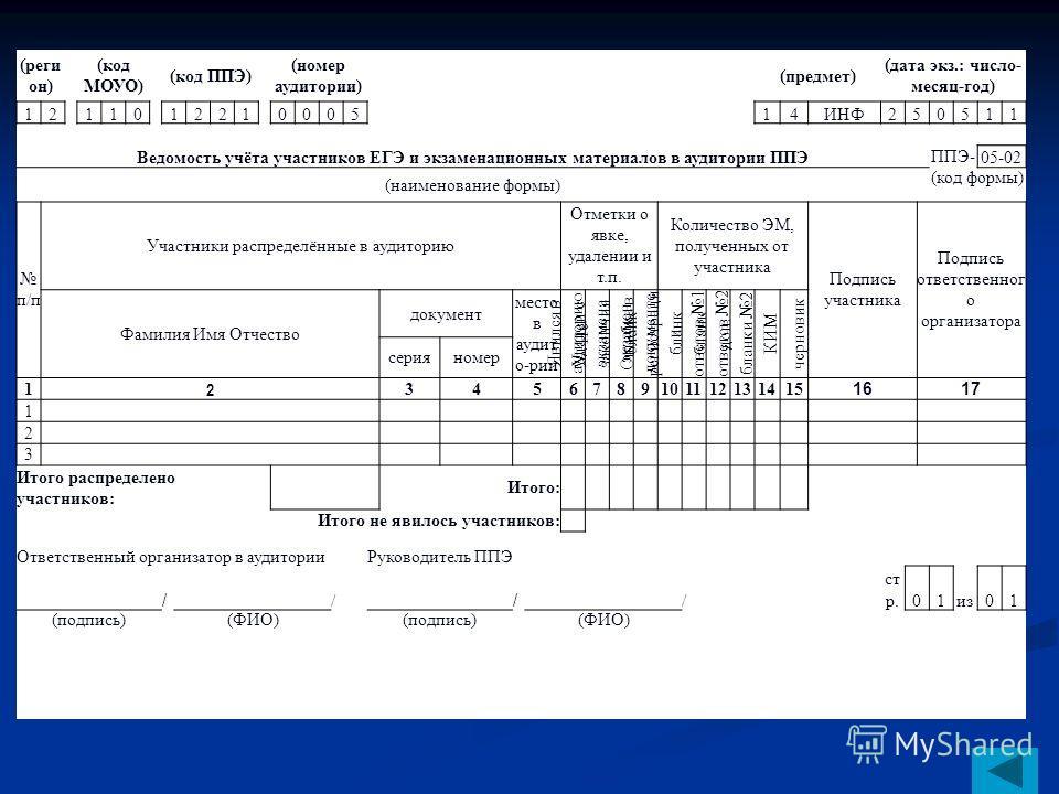 (реги он) (код МОУО) (код ППЭ) (номер аудитории) (предмет) (дата экз.: число- месяц-год) 12 110 1221000514ИНФ250511 Ведомость учёта участников ЕГЭ и экзаменационных материалов в аудитории ППЭ ППЭ- 05-02 (наименование формы) (код формы) п/п Участники
