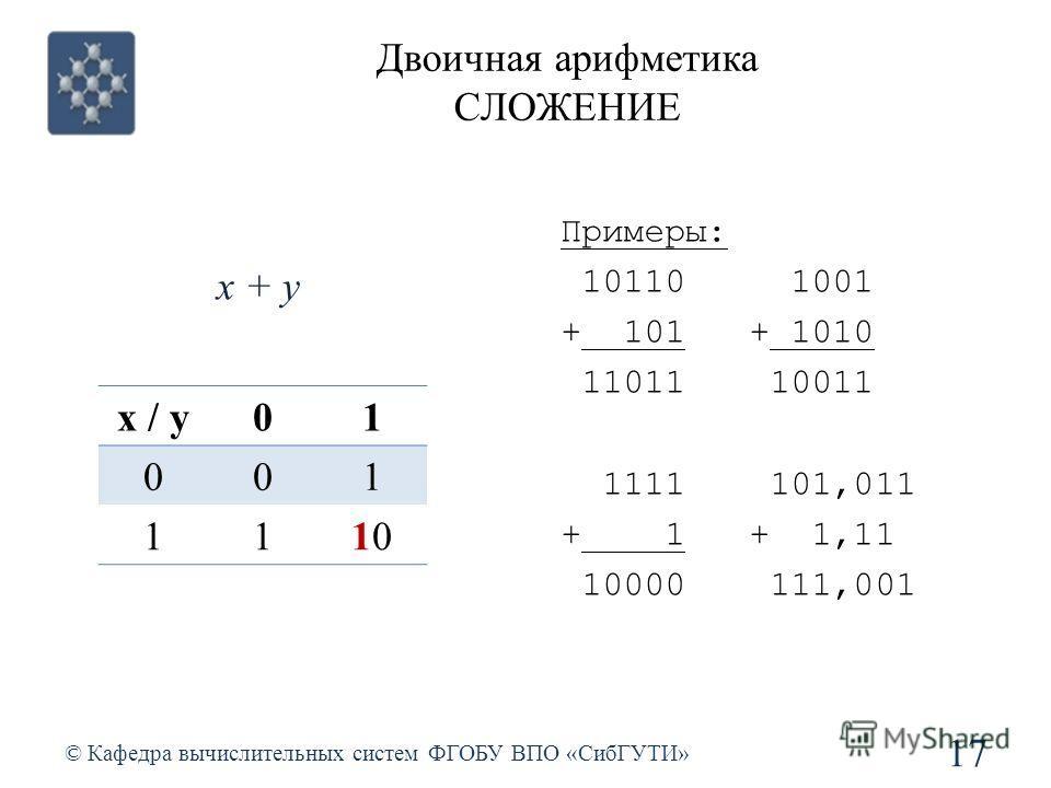 Двоичная арифметика СЛОЖЕНИЕ © Кафедра вычислительных систем ФГОБУ ВПО «СибГУТИ» 17 x / yx / y01 001 111010 x + y Примеры: 10110 1001 + 101 + 1010 11011 10011 1111 101,011 + 1 + 1,11 10000 111,001