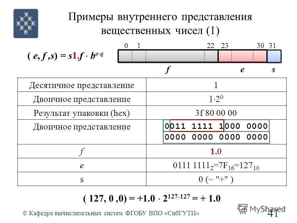 Примеры внутреннего представления вещественных чисел (1) 41 © Кафедра вычислительных систем ФГОБУ ВПО «СибГУТИ» ( e, f,s) = s1.f b e-q Десятичное представление1 Двоичное представление 1 2 0 Результат упаковки (hex)3f 80 00 00 Двоичное представление 0
