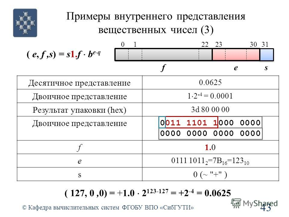 Примеры внутреннего представления вещественных чисел (3) 43 © Кафедра вычислительных систем ФГОБУ ВПО «СибГУТИ» ( e, f,s) = s1.f b e-q Десятичное представление 0.0625 Двоичное представление 1 2 -4 = 0.0001 Результат упаковки (hex) 3d 80 00 00 Двоично