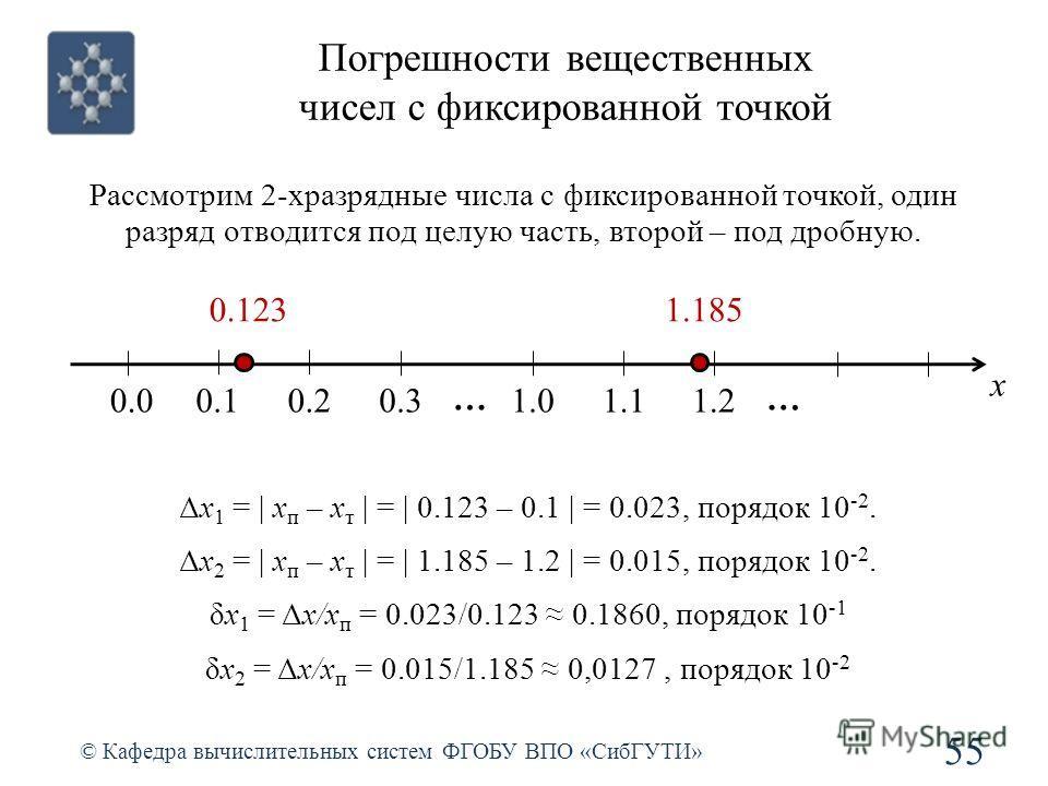 Погрешности вещественных чисел с фиксированной точкой 55 © Кафедра вычислительных систем ФГОБУ ВПО «СибГУТИ» Рассмотрим 2-хразрядные числа с фиксированной точкой, один разряд отводится под целую часть, второй – под дробную. x 0.0 … 0.10.20.31.01.11.2