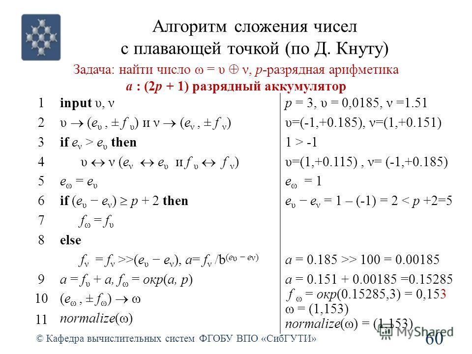 Алгоритм сложения чисел с плавающей точкой (по Д. Кнуту) 60 © Кафедра вычислительных систем ФГОБУ ВПО «СибГУТИ» Задача: найти число ω = υ ν, p-разрядная арифметика а : (2p + 1) разрядный аккумулятор 1input υ, νp = 3, υ = 0,0185, ν =1.51 2 υ (e υ, ± f