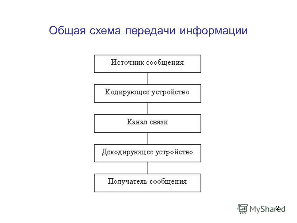 2 Общая схема передачи