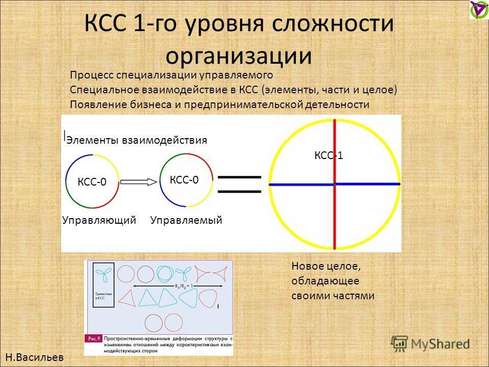 Н.Васильев КСС 1-го уровня сложности организации Новое целое, обладающее своими частями Процесс специализации управляемого Специальное взаимодействие в КСС (элементы, части и целое) Появление бизнеса и предпринимательской детельности УправляющийУправ