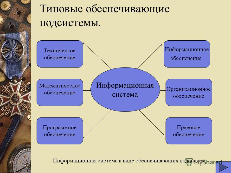 Типовые обеспечивающие подсистемы. Информационная система Информационное обеспечение Организационное обеспечение Правовое обеспечение Программное обеспечение Математическое обеспечение Техническое обеспечение Информационная система в виде обеспечиваю