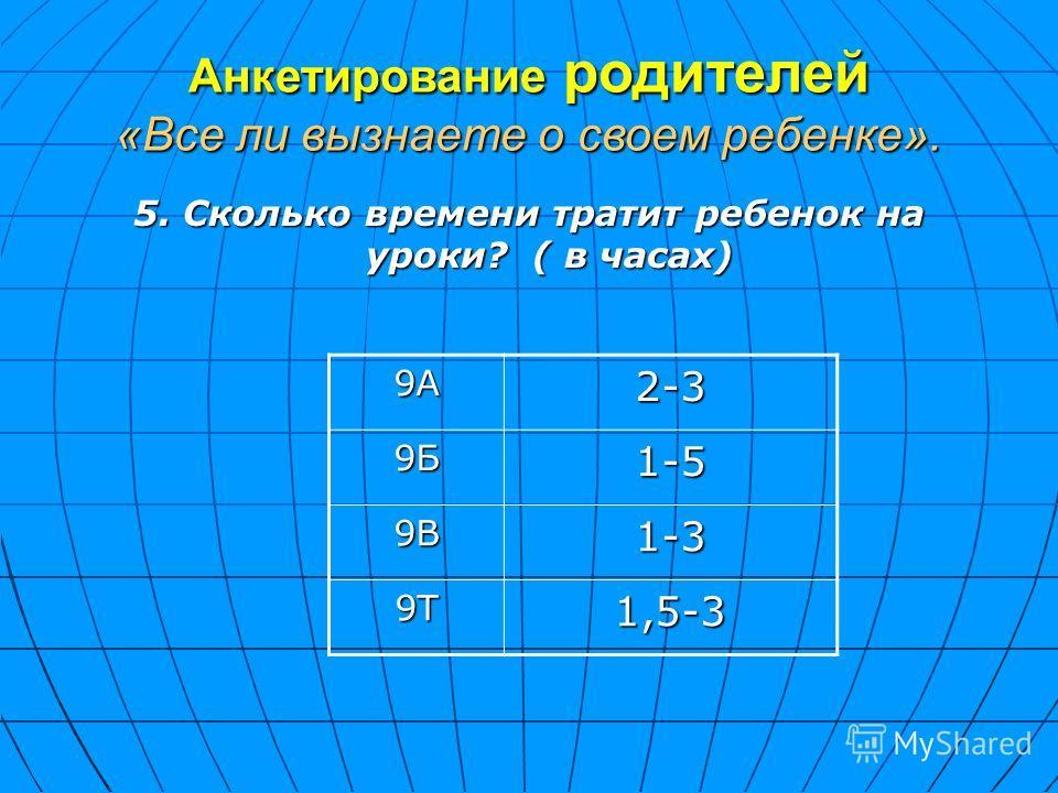 Анкетирование родителей «Все ли вызнаете о своем ребенке». 5. Сколько времени тратит ребенок на уроки? ( в часах) 9А2-3 9Б1-5 9В1-3 9Т1,5-3