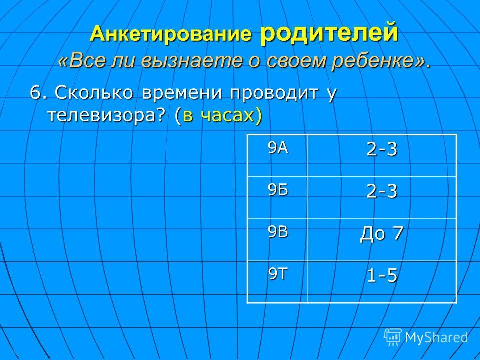 Анкетирование родителей «Все ли вызнаете о своем ребенке». 6. Сколько времени проводит у телевизора? (в часах) 9А2-3 9Б2-3 9В До 7 9Т1-5