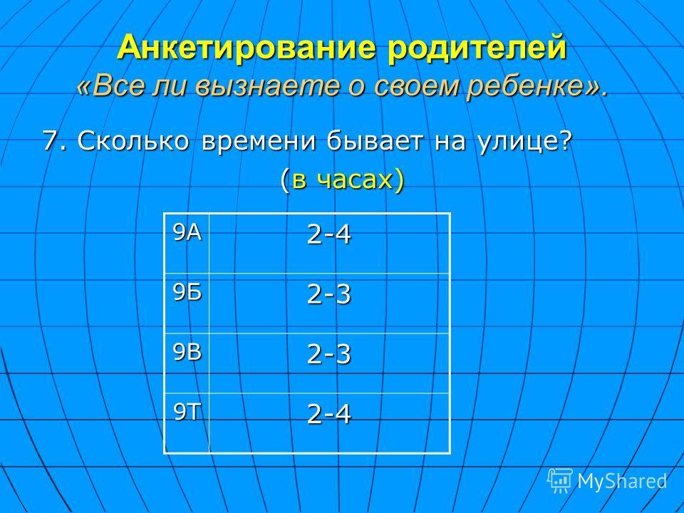 Анкетирование родителей «Все ли вызнаете о своем ребенке». 7. Сколько времени бывает на улице? (в часах) 9А2-4 9Б2-3 9В2-3 9Т2-4