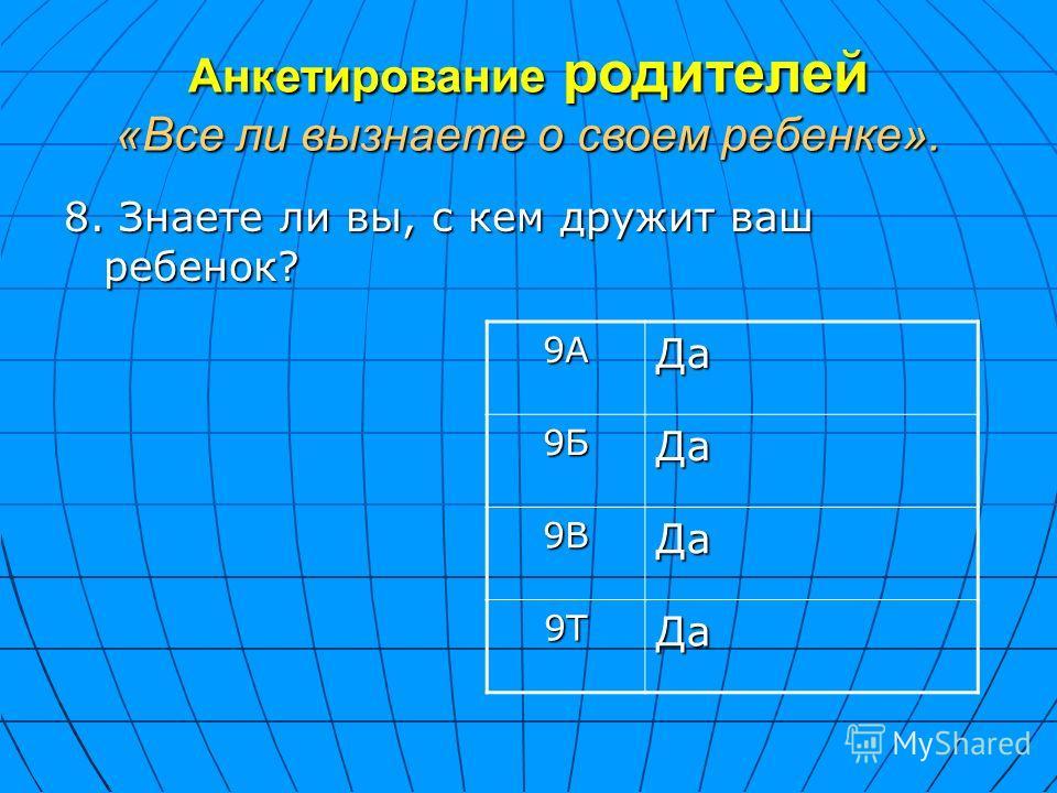 Анкетирование родителей «Все ли вызнаете о своем ребенке». 8. Знаете ли вы, с кем дружит ваш ребенок? 9АДа 9БДа 9ВДа 9ТДа