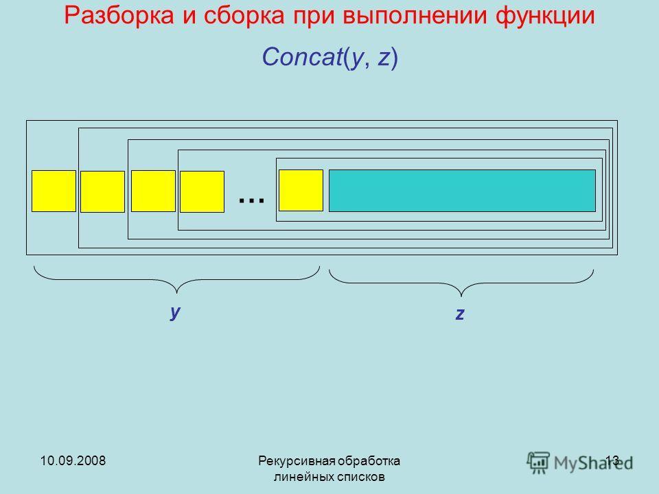 10.09.2008Рекурсивная обработка линейных списков 13 Разборка и сборка при выполнении функции Concat(y, z) … y z