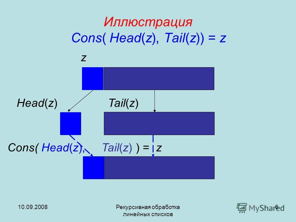10.09.2008Рекурсивная обработка линейных списков 6 Иллюстрация Cons( Head(z), Tail(z)) = z Head(z) z Tail(z) Cons( Head(z), Tail(z) ) = z