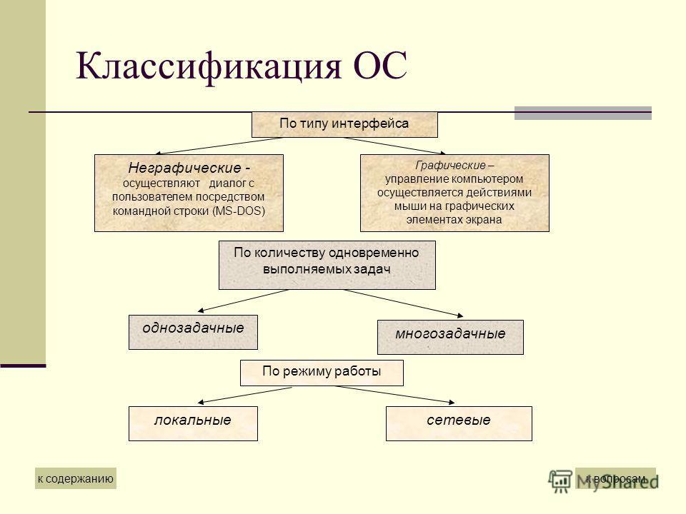 Классификация ОС По типу интерфейса Неграфические - осуществляют диалог с пользователем посредством командной строки (MS-DOS) Графические – управление компьютером осуществляется действиями мыши на графических элементах экрана По количеству одновремен