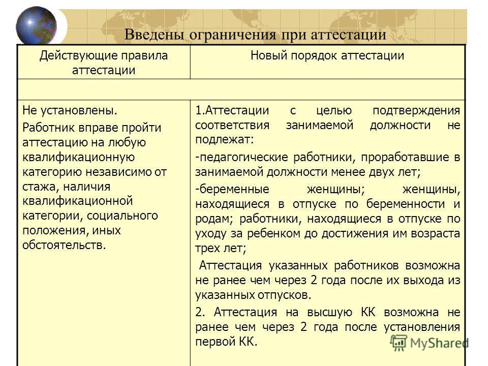 Введены ограничения при аттестации Действующие правила аттестации Новый порядок аттестации Не установлены. Работник вправе пройти аттестацию на любую квалификационную категорию независимо от стажа, наличия квалификационной категории, социального поло