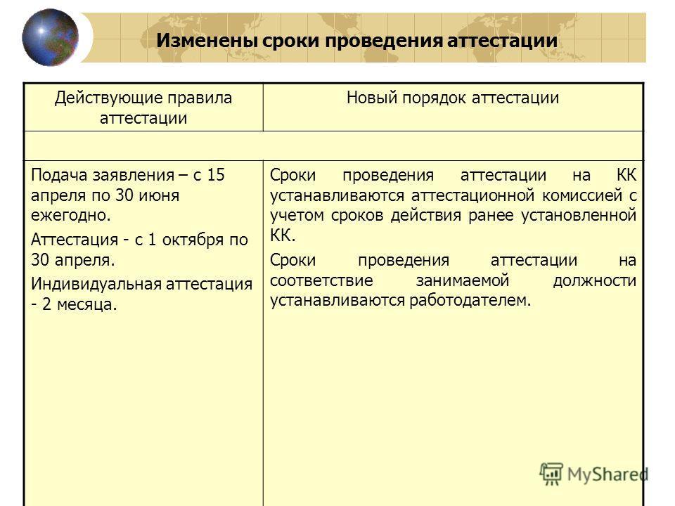 Изменены сроки проведения аттестации Действующие правила аттестации Новый порядок аттестации Подача заявления – с 15 апреля по 30 июня ежегодно. Аттестация - с 1 октября по 30 апреля. Индивидуальная аттестация - 2 месяца. Сроки проведения аттестации