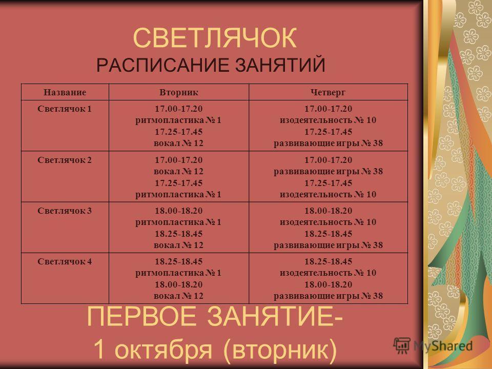 СВЕТЛЯЧОК РАСПИСАНИЕ ЗАНЯТИЙ НазваниеВторникЧетверг Светлячок 117.00-17.20 ритмопластика 1 17.25-17.45 вокал 12 17.00-17.20 изодеятельность 10 17.25-17.45 развивающие игры 38 Светлячок 217.00-17.20 вокал 12 17.25-17.45 ритмопластика 1 17.00-17.20 раз