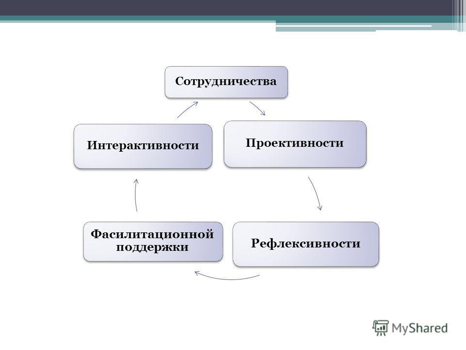 Сотрудничества Проективности Рефлексивности Фасилитационной поддержки Интерактивности