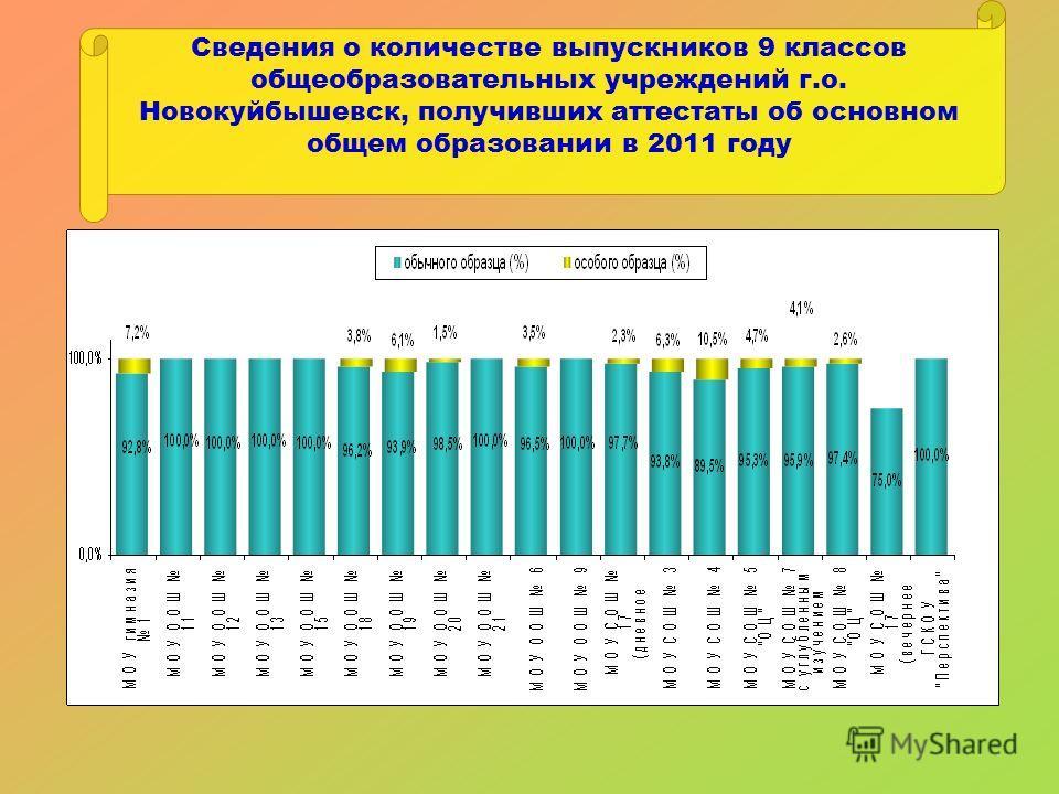 Сведения о количестве выпускников 9 классов общеобразовательных учреждений г.о. Новокуйбышевск, получивших аттестаты об основном общем образовании в 2011 году