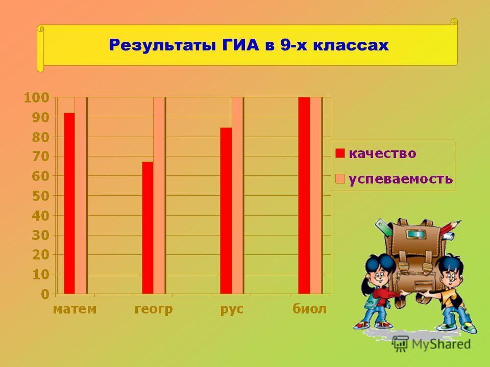 Результаты ГИА в 9-х классах