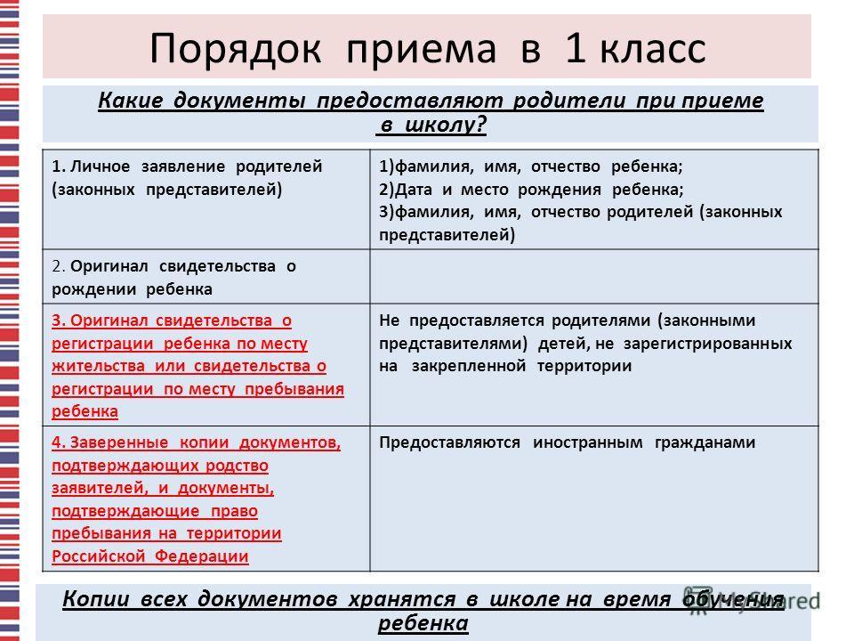 4 Порядок приема в 1 класс 1. Личное заявление родителей (законных представителей) 1)фамилия, имя, отчество ребенка; 2)Дата и место рождения ребенка; 3)фамилия, имя, отчество родителей (законных представителей) 2. Оригинал свидетельства о рождении ре