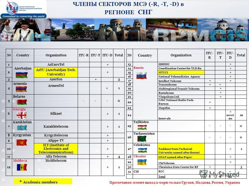 CountryOrganizationITU-RITU-TITU-DTotal 1 Azerbaijan AzEuroTel + 2 AzTU (Azerbaidjan Tech. University) + 3Azerfon + 3 4 Armenia ArmenTel + 1 5 Belarus ---0 6 Georgia Silknet + 1 7 Kazakhstan Kazakhtelecom + 1 8 Kyrgyzstan Kyrgyztelecom + 9Alippe-TV +
