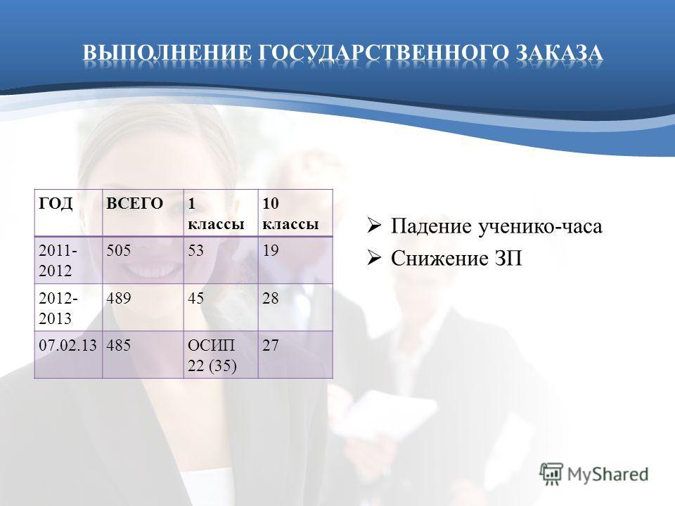 ГОДВСЕГО1 классы 10 классы 2011- 2012 5055319 2012- 2013 4894528 07.02.13485ОСИП 22 (35) 27 Падение ученико-часа Снижение ЗП