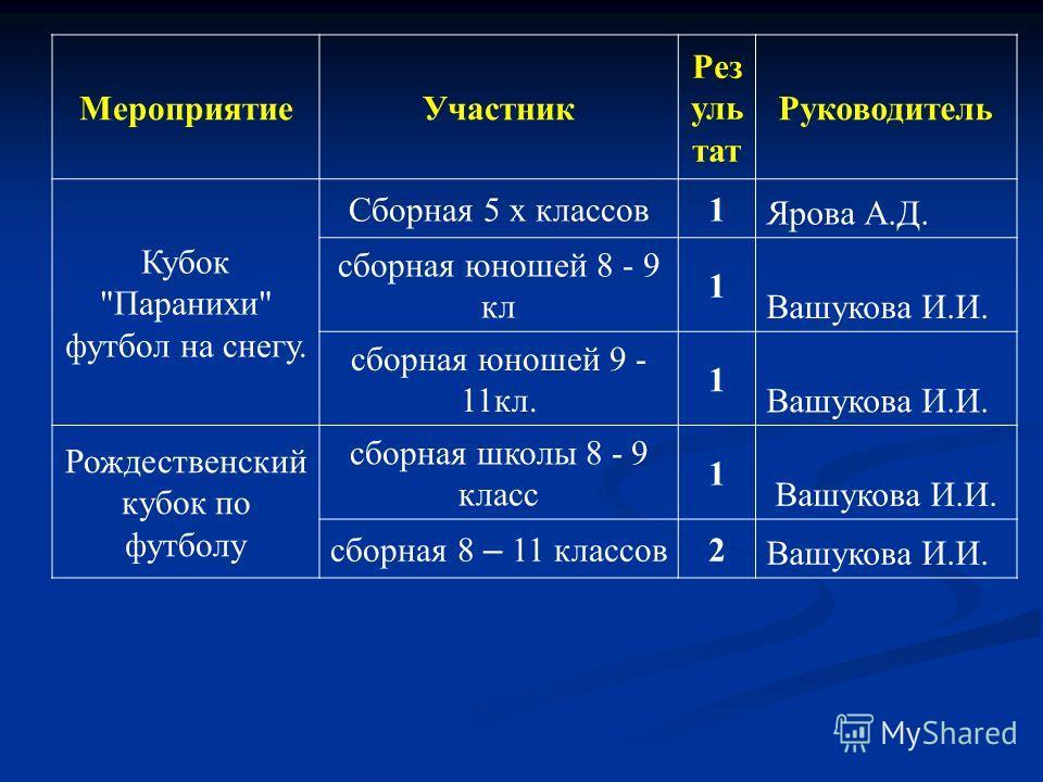 МероприятиеУчастник Рез уль тат Руководитель Кубок