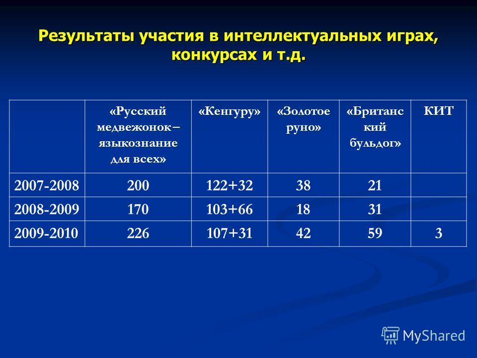 Результаты участия в интеллектуальных играх, конкурсах и т.д. «Русский медвежонок – языкознание для всех» «Кенгуру»«Золотое руно» «Британс кий бульдог» КИТ 2007-2008200122+323821 2008-2009170103+661831 2009-2010226107+3142593