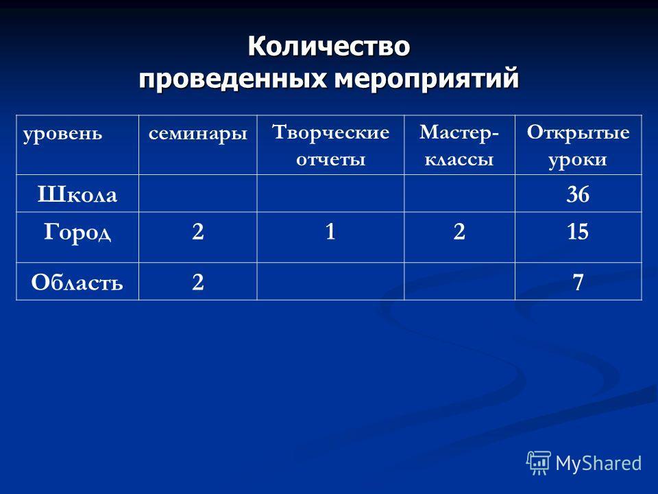 Количество проведенных мероприятий уровеньсеминарыТворческие отчеты Мастер- классы Открытые уроки Школа36 Город21215 Область27