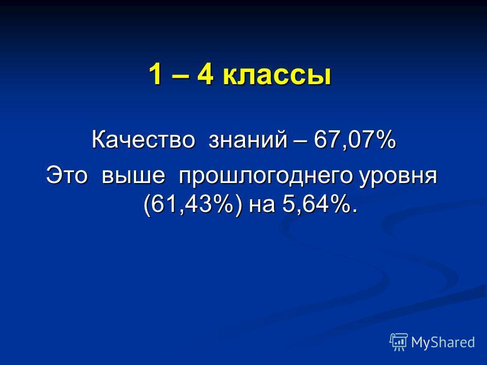 1 – 4 классы Качество знаний – 67,07% Качество знаний – 67,07% Это выше прошлогоднего уровня (61,43%) на 5,64%.