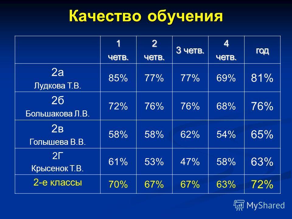 Качество обучения 1четв.2четв. 3 четв. 4четв.год 2а Лудкова Т.В. 85%77% 69% 81% 2б Большакова Л.В. 72%76% 68% 76% 2в Голышева В.В. 58% 62%54% 65% 2Г Крысенок Т.В. 61%53%47%58% 63% 2-е классы 70%67% 63% 72%