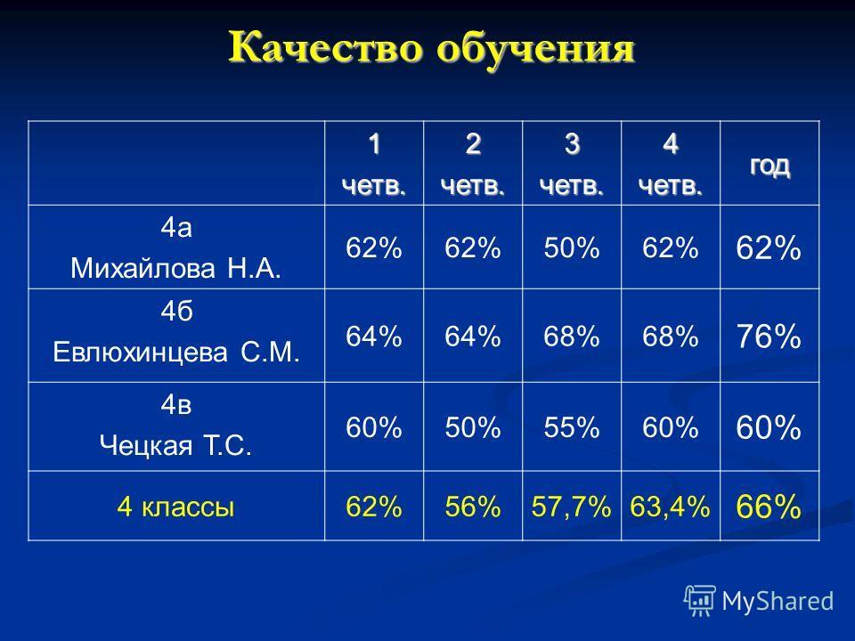 Качество обучения 1четв.2четв.3четв.4четв.год 4а Михайлова Н.А. 62% 50%62% 4б Евлюхинцева С.М. 64% 68% 76% 4в Чецкая Т.С. 60%50%55%60% 4 классы62%56%57,7%63,4% 66%