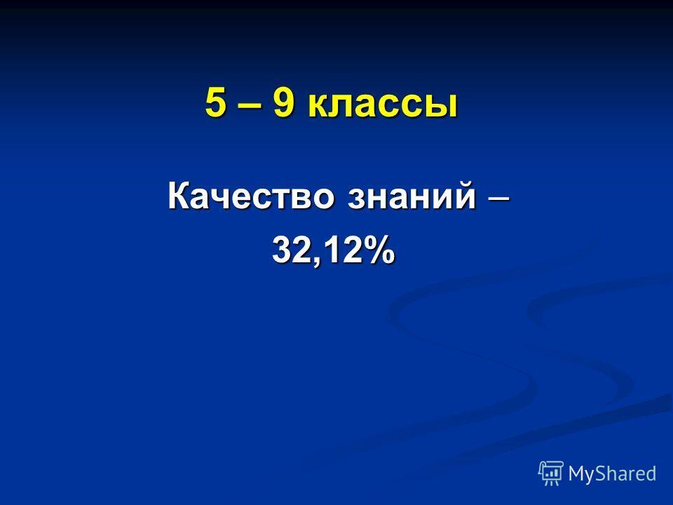 5 – 9 классы Качество знаний – Качество знаний –32,12%