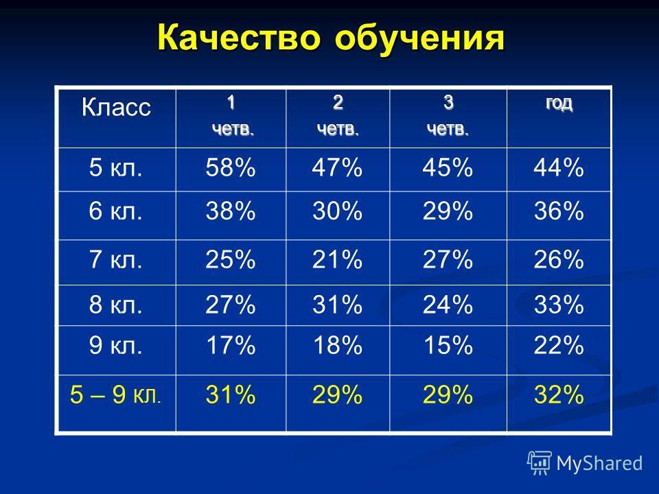 Качество обучения Класс1 четв. четв.2четв.3четв.год 5 кл.58%47%45%44% 6 кл.38%30%29%36% 7 кл.25%21%27%26% 8 кл.27%31%24%33% 9 кл.17%18%15%22% 5 – 9 КЛ. 31%29% 32%
