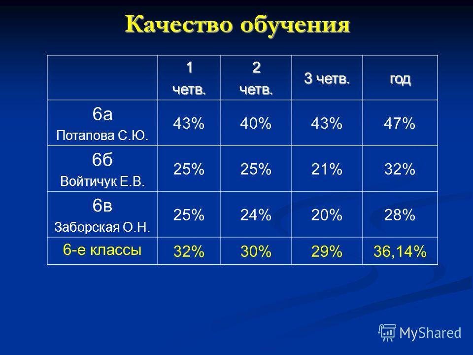 Качество обучения 1четв.2четв. 3 четв. год 6а Потапова С.Ю. 43%40%43%47% 6б Войтичук Е.В. 25% 21%32% 6в Заборская О.Н. 25%24%20%28% 6-е классы 32%30%29%36,14%