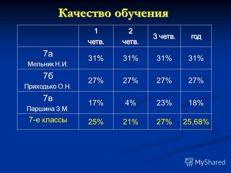 Качество обучения 1четв.2четв. 3 четв. год 7а Мельник Н.И. 31% 7б Приходько О.Н. 27% 7в Паршина З.М. 17%4%23%18% 7-е классы 25%21%27%25,68%