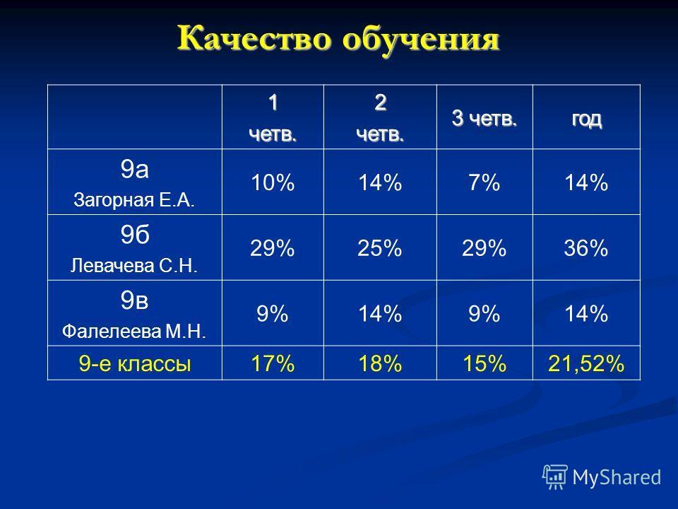 Качество обучения 1четв.2четв. 3 четв. год 9а Загорная Е.А. 10%14%7%14% 9б Левачева С.Н. 29%25%29%36% 9в Фалелеева М.Н. 9%14%9%14% 9-е классы 17%18%15%21,52%