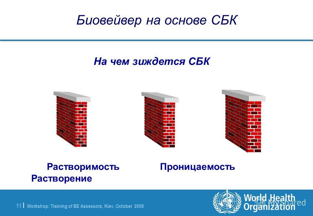 Workshop: Training of BE Assessors, Kiev, October 2009 11 | Биовейвер на основе СБК Растворимость Проницаемость Растворение На чем зиждется СБК