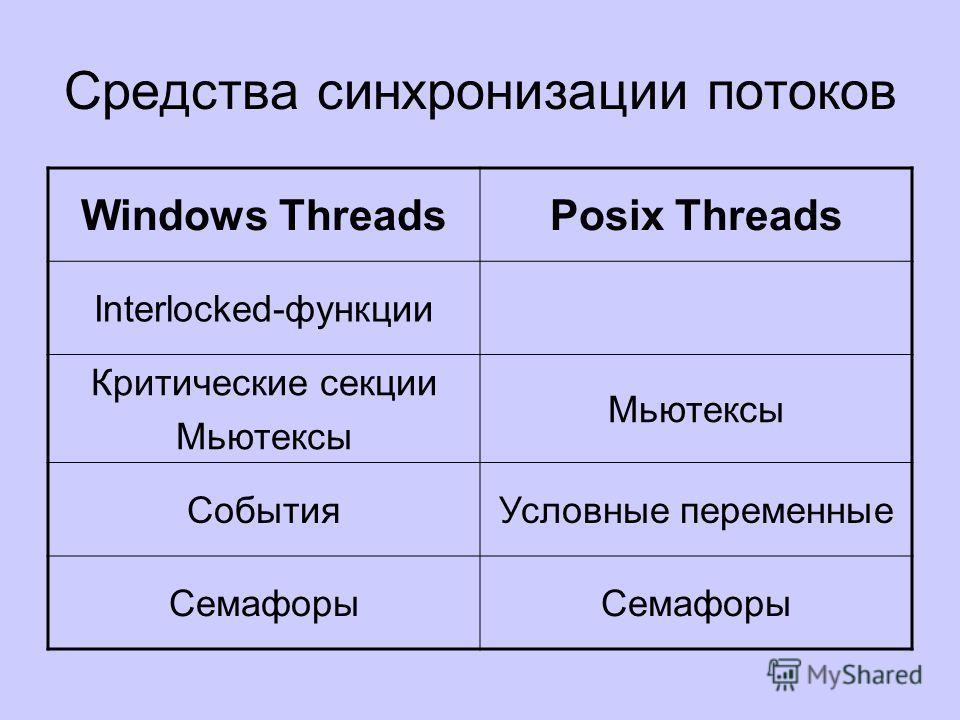 Средства синхронизации потоков Windows ThreadsPosix Threads Interlocked-функции Критические секции Мьютексы СобытияУсловные переменные Семафоры