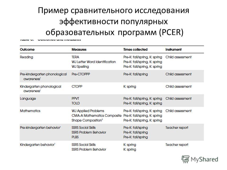 Пример сравнительного исследования эффективности популярных образовательных программ (PCER)
