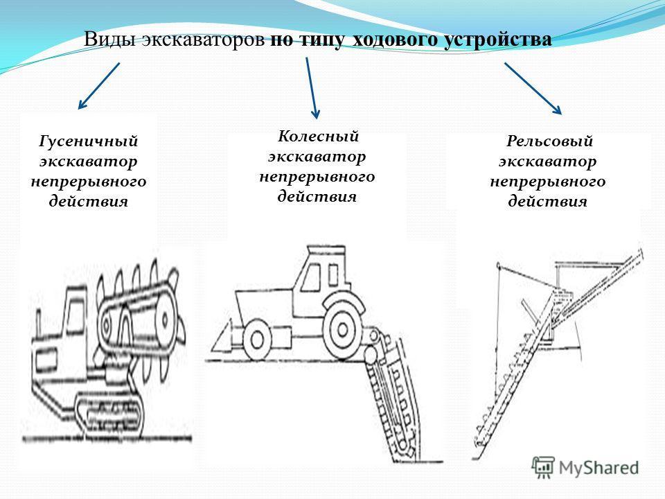 Виды экскаваторов по типу ходового устройства Гусеничный экскаватор непрерывного действия Рельсовый экскаватор непрерывного действия Колесный экскаватор непрерывного действия
