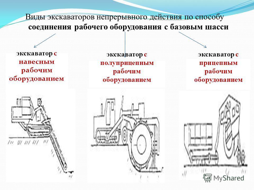 Виды экскаваторов непрерывного действия по способу соединения рабочего оборудования с базовым шасси экскаватор с навесным рабочим оборудованием экскаватор с полуприцепным рабочим оборудованием экскаватор с прицепным рабочим оборудованием
