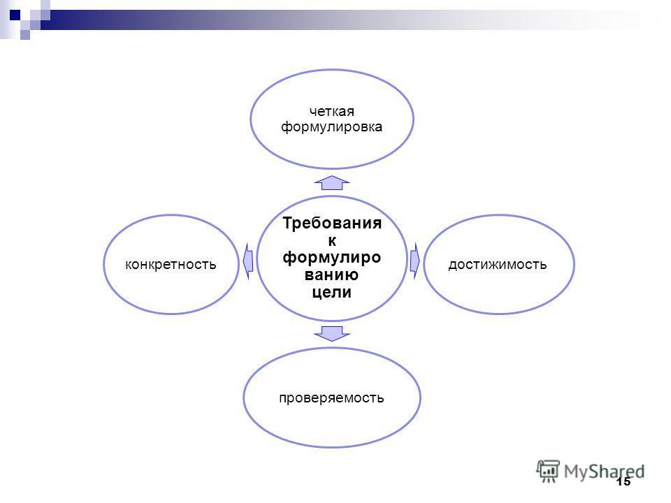 Требования к формулиро ванию цели четкая формулировка достижимостьпроверяемостьконкретность 15