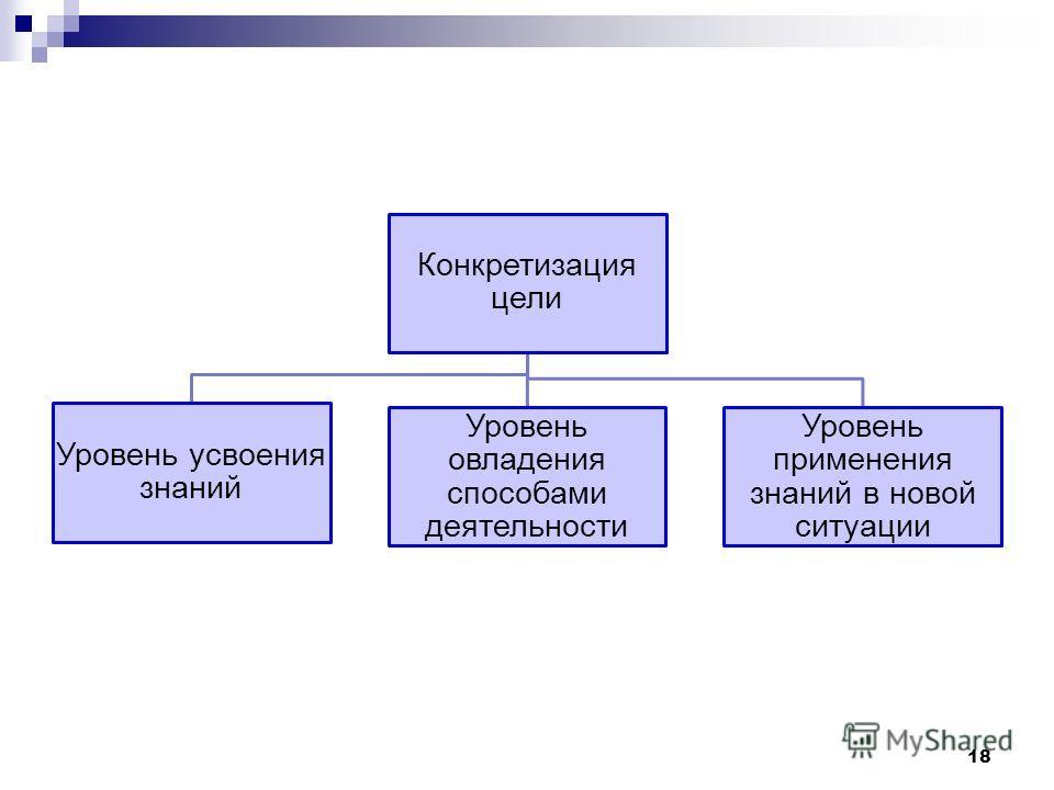 Конкретизация цели Уровень усвоения знаний Уровень овладения способами деятельности Уровень применения знаний в новой ситуации 18