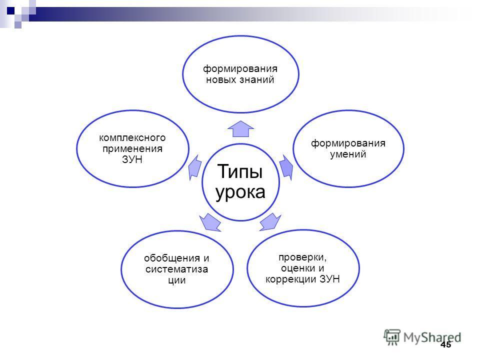 Типы урока формирования новых знаний формирования умений проверки, оценки и коррекции ЗУН обобщения и систематиза ции комплексного применения ЗУН 45