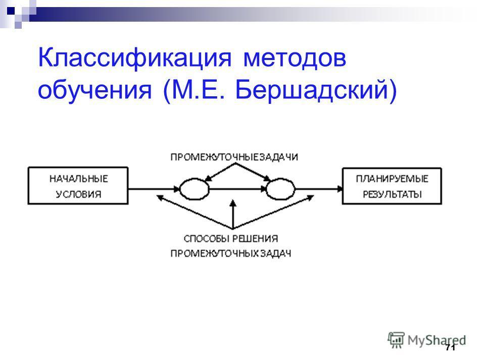 71 Классификация методов обучения (М.Е. Бершадский)