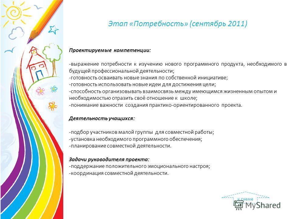 Этап «Потребность» (сентябрь 2011) Проектируемые компетенции: -выражение потребности к изучению нового программного продукта, необходимого в будущей профессиональной деятельности; -готовность осваивать новые знания по собственной инициативе; -готовно